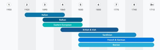 Genetic Timetable